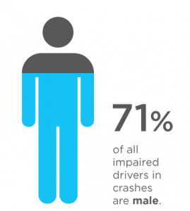 Impaired Drivers ICBC stat 2014